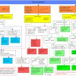 Statistical Tests Flow Charts
