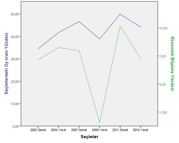 AK Partinin 2015 Haziran Genel Seçimindeki Oylarının Tahmini