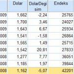 Dolar Borsa ilişkisi Tahmin Ettiğimiz Gibi Mi 2
